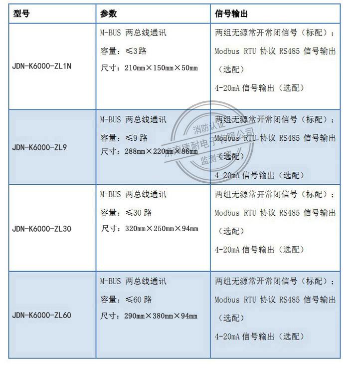可燃气体报警器分类