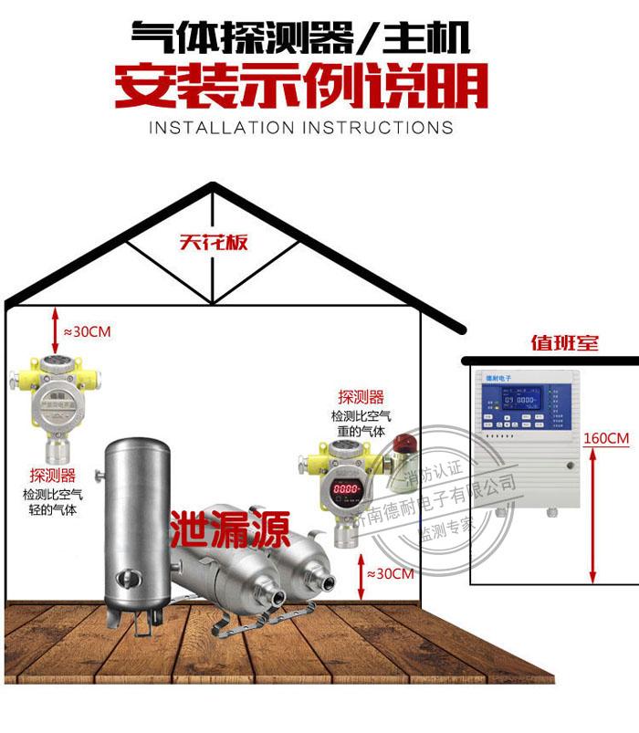 可燃有毒气体报警器安装实例