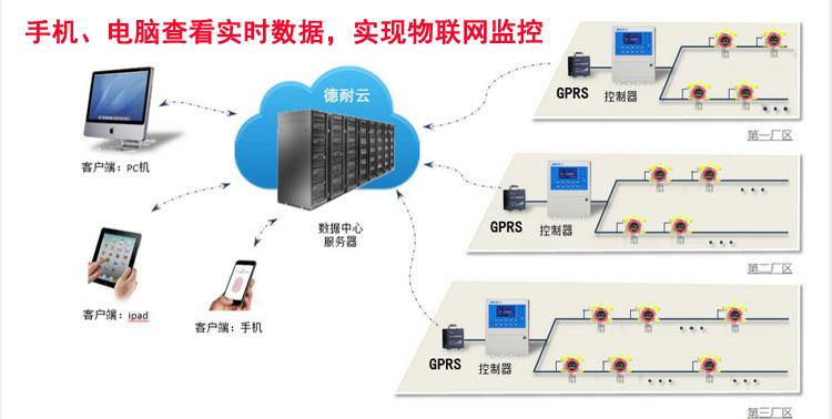 可燃气体报警器物联网系统图