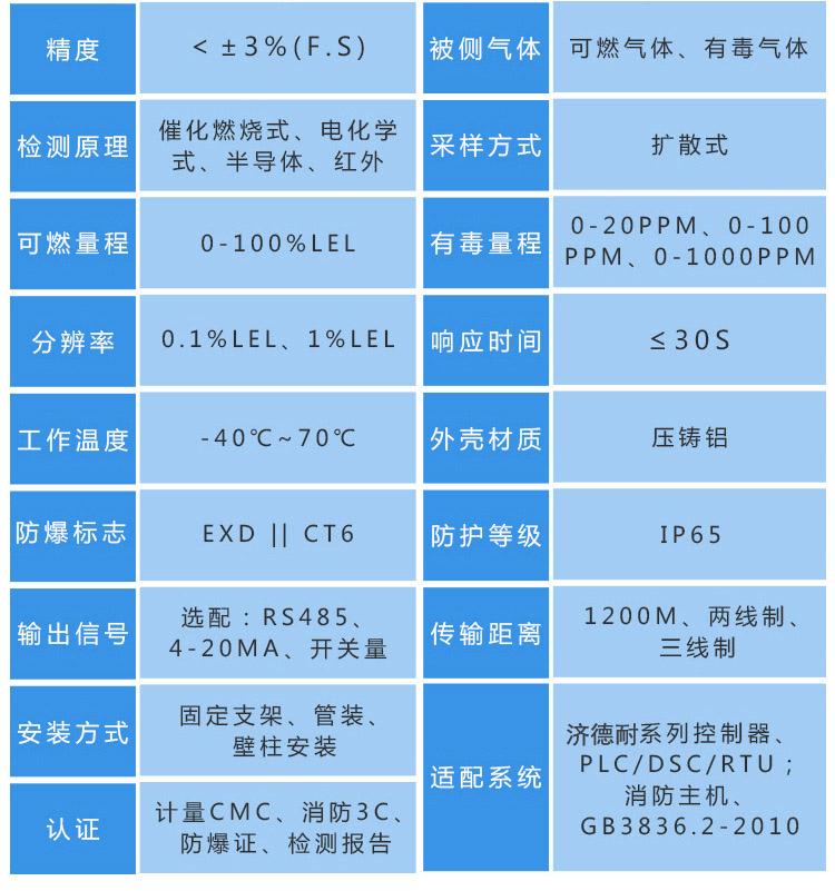 可燃气体探测器技术参数