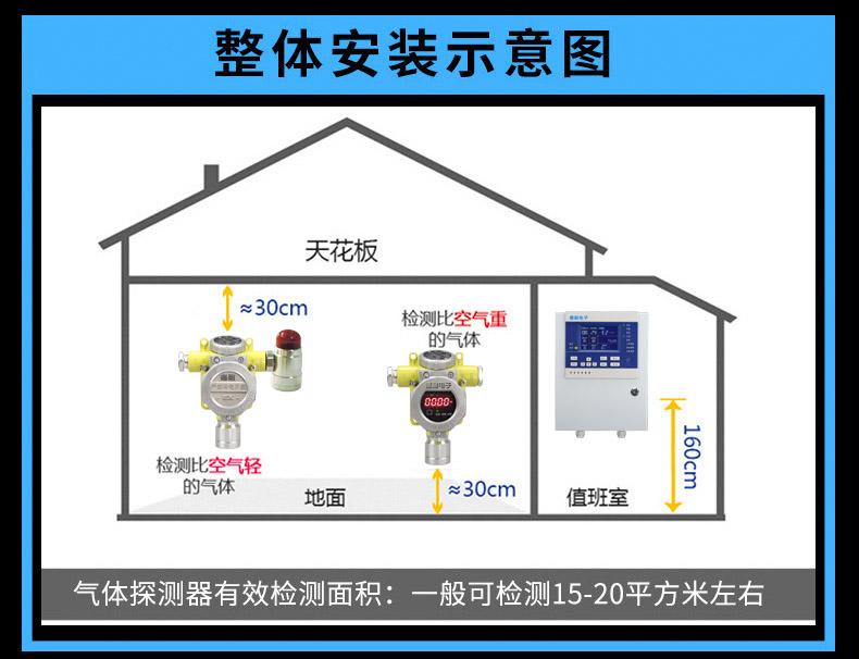可燃气体报警器安装示意图
